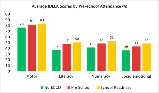 IDELA 2017 graph